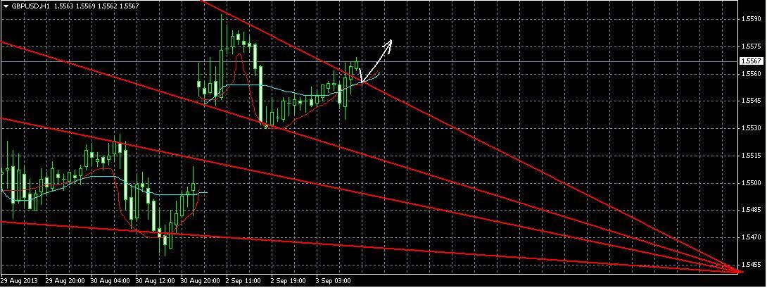 GBP/USD. Прогноз на 3.09.2013.