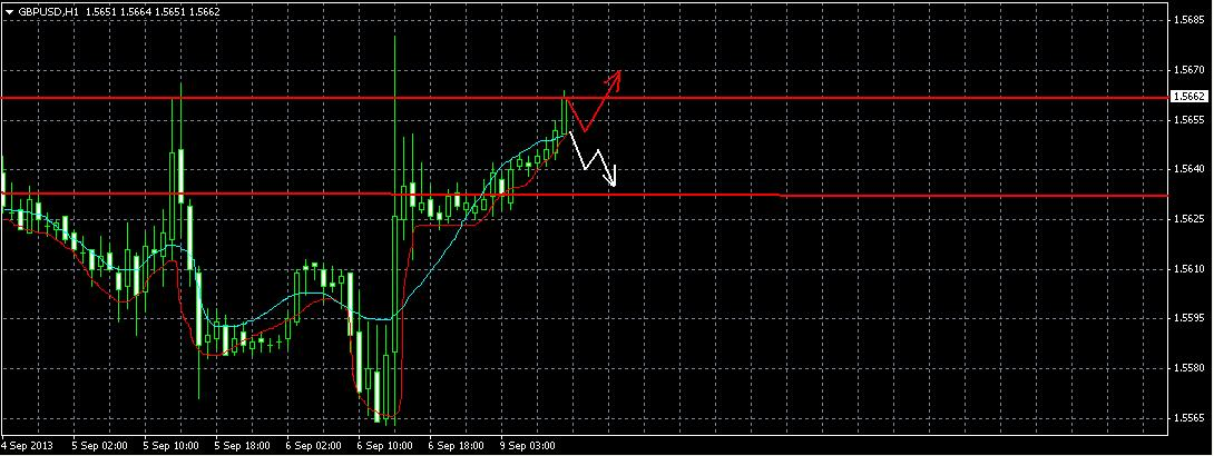 GBP/USD. Прогноз на 9.09.2013