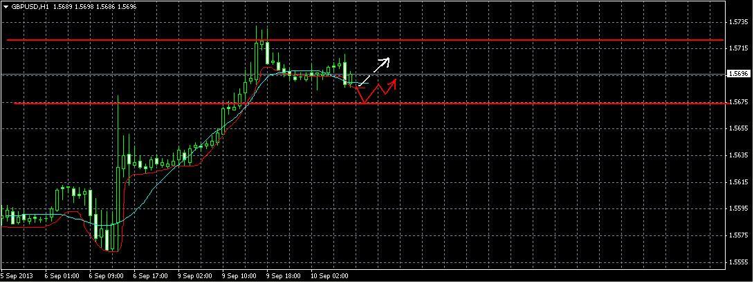 Обзор GBP/USD и прогноз на 10.09.2013