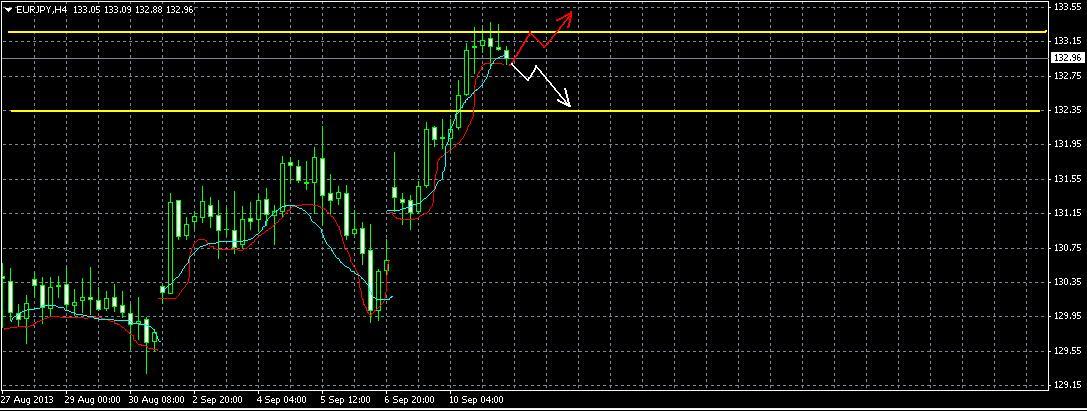 EUR/JPY  Прогноз 11. 09.13