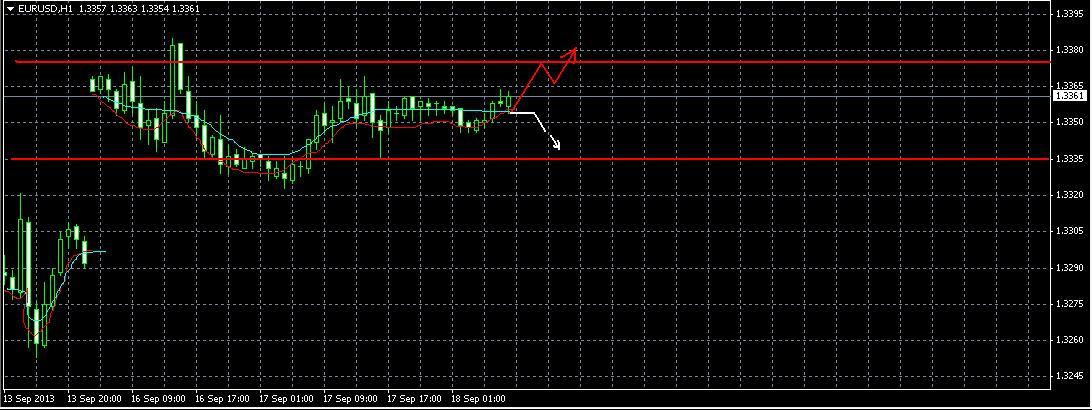 EUR/USD Прогноз 18.09.2013