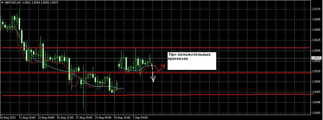 GBP/USD. Форекс прогноз на 4.09.2013 год