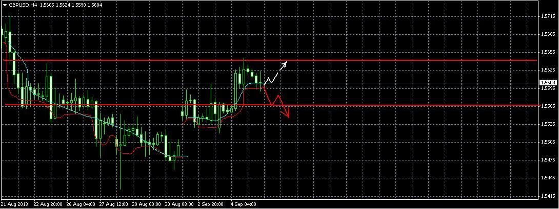 GBP/USD. Прогноз на 5,09.2013