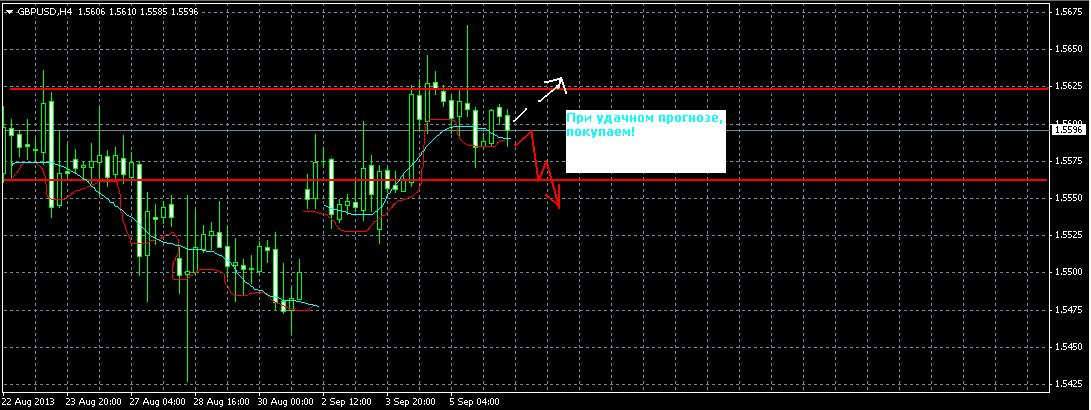 GBP/USD. Обзор и прогноз на 6.09.2013