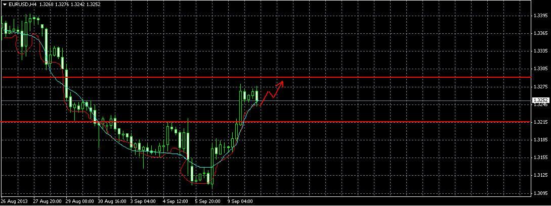 Обзор EUR/USD и  прогноз на 10.09.2013
