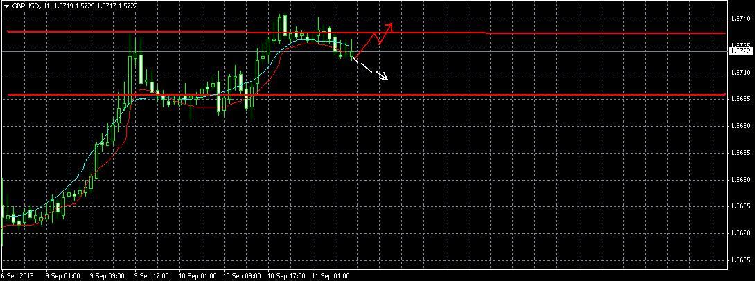 GBP/USD Прогноз на 11.09.2013