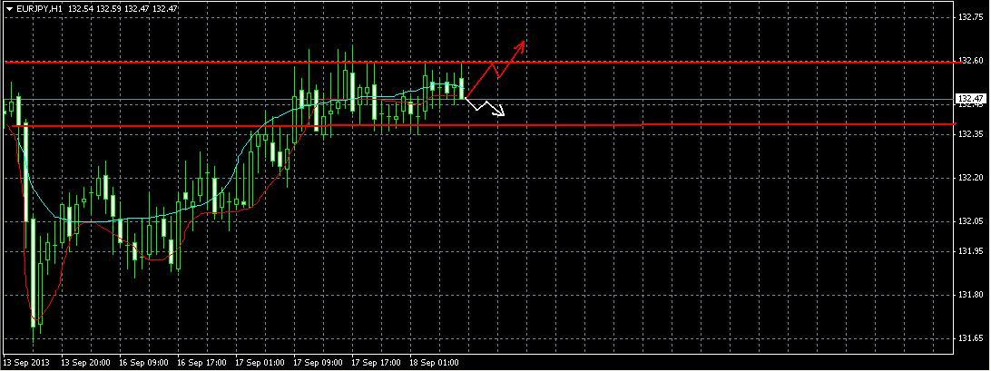 EUR/JPY  Прогноз 18 сентября