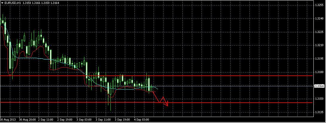 EUR/USD. форекс прогноз на 4.09.2013 год.