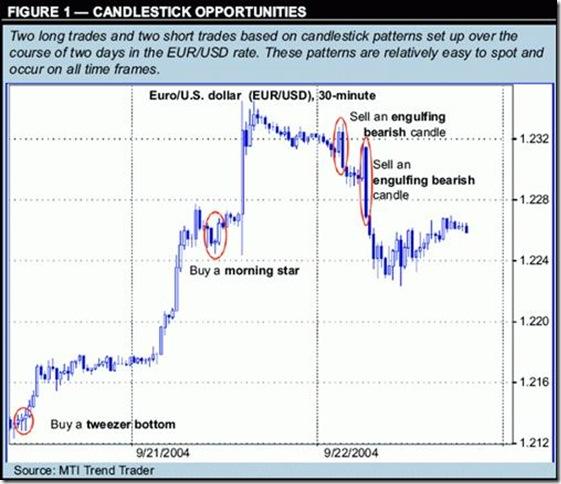 Торговая стратегия форекс по японским барам (свечам)