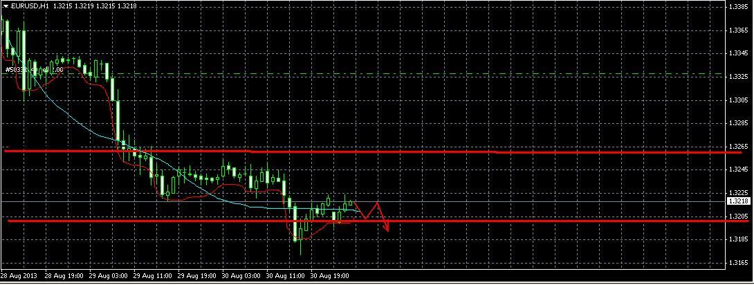 EUR/USD. Прогноз на 2.09.13