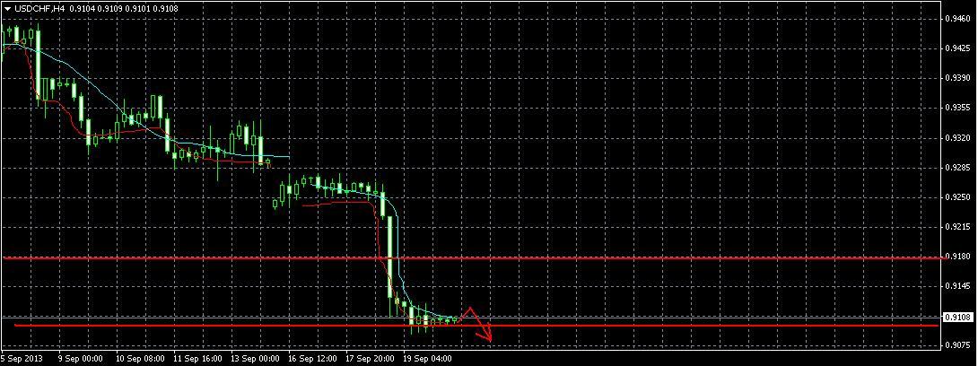 USD/CHF Прогноз на 20.09.2013