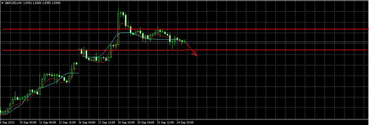 Анализ валютной пары GBP/USD
