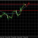Анализ валютных пар GBP/USD и EUR/USD на 30.09.2013