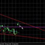 прогноз GBP/USD и EUR/USD  на 2.09.13.