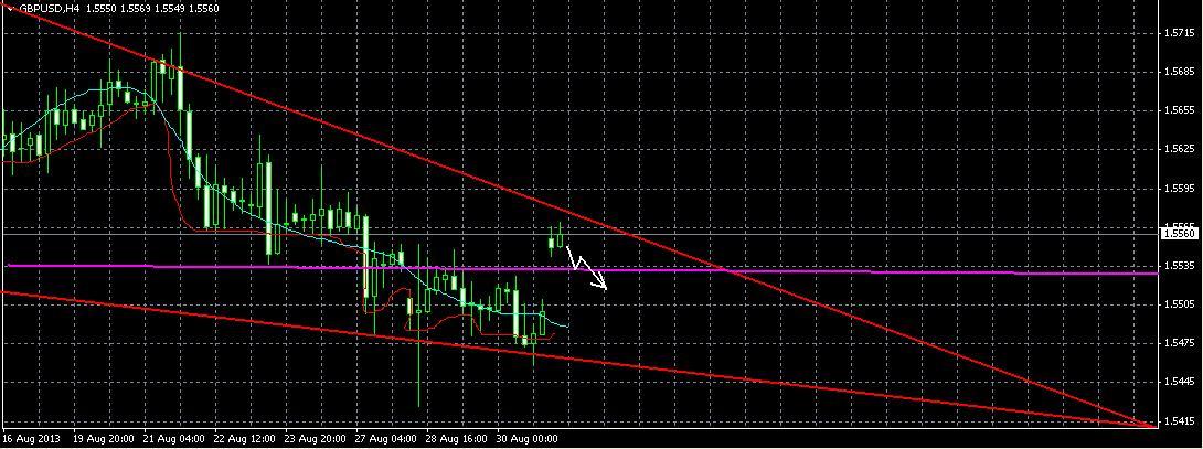 GBP/USD Прогноз на 2.09.13.
