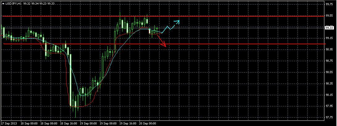 USD/JPY  Прогноз на 20.09.2013
