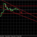 Анализ рынка форекс на 24.09.2013