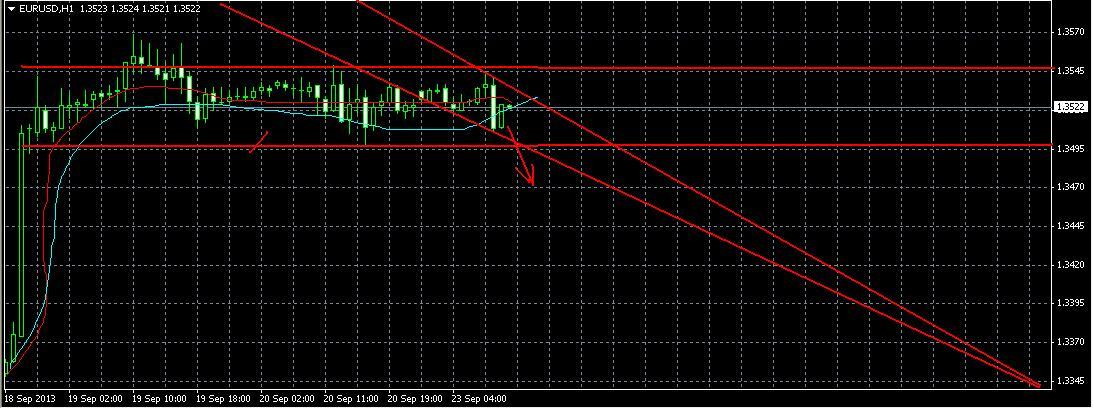 Анализ валютной пары евро/доллар