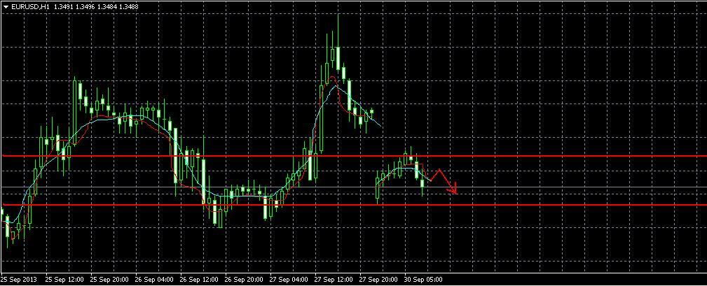 Анализ валютной пары EUR/USD