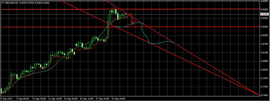 NZD/USD на 20,09,2013