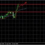 Прогноз EUR/JPY , GBP/USD и EUR/USD  на 19.09.2013