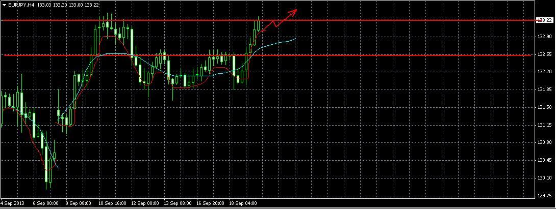 EUR/JPY на 19.09.2013