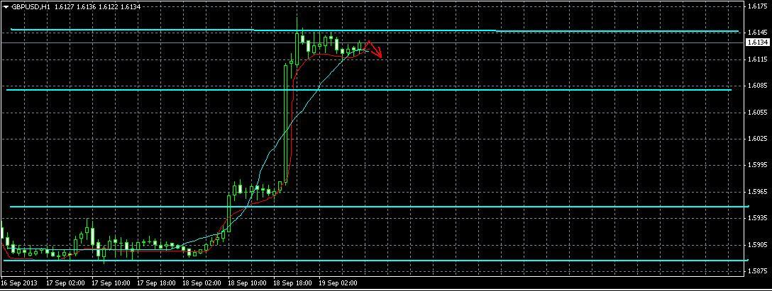 GBP/USD  Прогноз на 19.09.2013