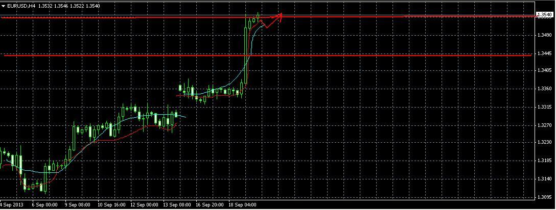EUR/USD Прогноз на 19.09.2013