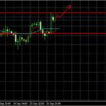 Анализ GBP/USD,EUR/USD и USD/JPY на 27.09.2013