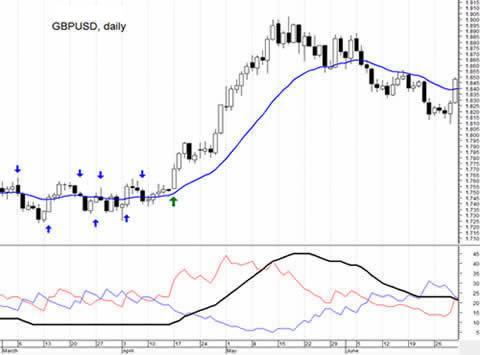 Торговая стратегия по индикатору ADX