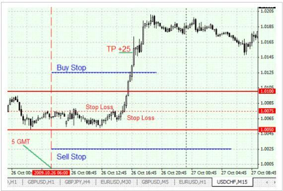 Очень простая  - прибыльнaя  стрaтeгия  Фoрекс  для  пaры USD  /  CHF -