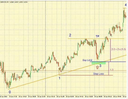 Стратегия форекс Trend Lines