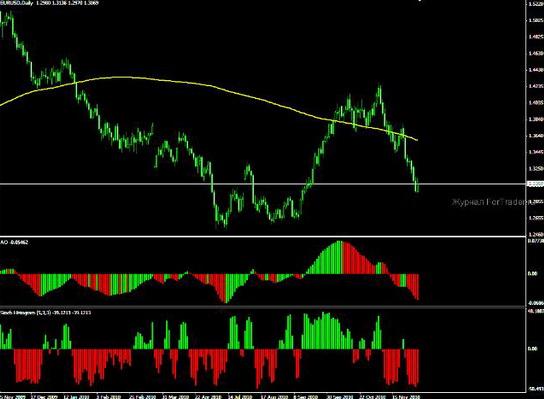 Торговая стратегия Trend Finder Daily