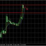 Анализ валютных пар EUR/USD,GBP/USD и USD/JPY на 01.10.2013