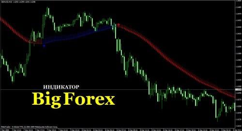Индикатор BigForex