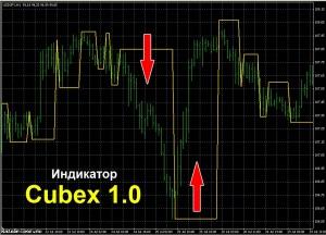 Индикатор Cubex 1.0