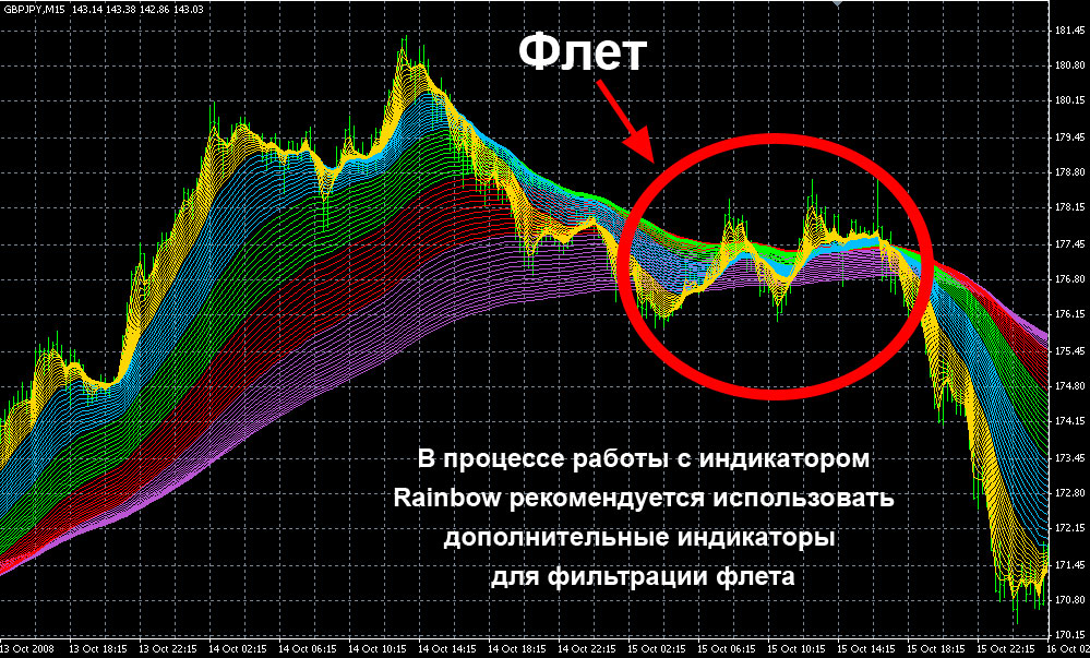 ForexIndicator