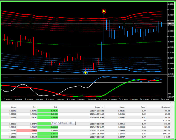 Forex System 2013