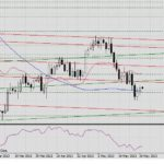 Прогноз GBP/USD , EUR/USD и USD/JPY на 27 мая 2013 г