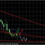 Прогноз EUR/USD и GBP/USD на сегодня