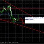 Форекс прогноз GBP/USD, EUR/USD и USD/JPY на сегодня