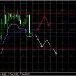 Прогноз EUR/USD и GBP/USD на 7 августа