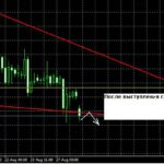 Форекс прогноз GBP/USD и EUR/USD на 28.08.2013