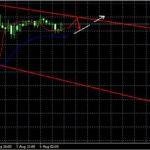 Прогноз GBP/USD и EUR/USD на 6 августа 2013